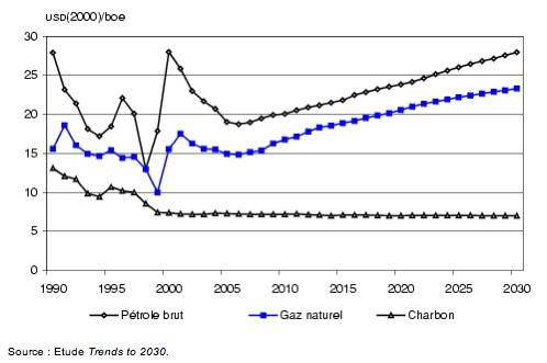 La hausse continue des prix des énergies : un formidable appui pour le changement